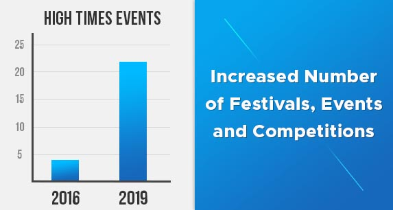 Events Graph