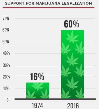 Marijuana Approval Chart